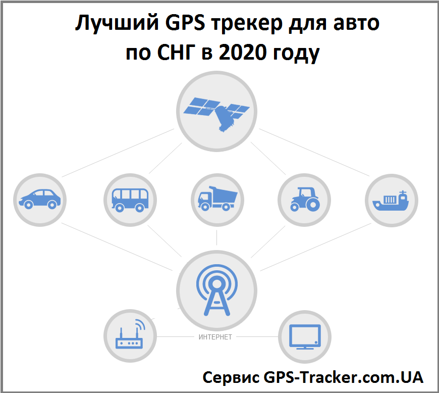 Лучший GPS трекер для авто по СНГ в 2020 году