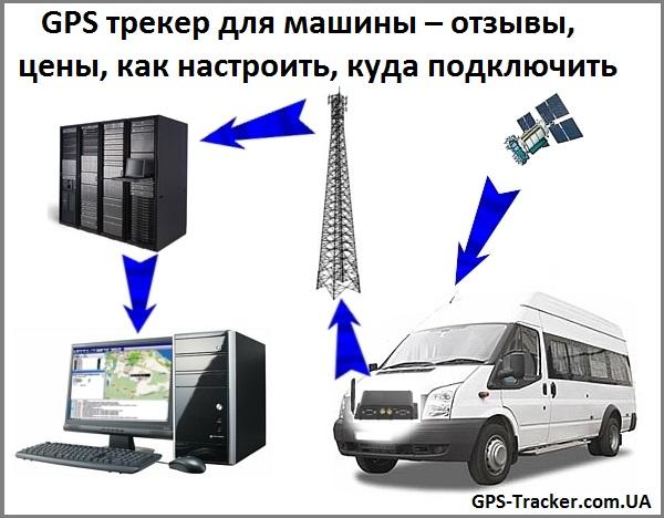 GPS трекер для машины – отзывы, цены, как настроить, куда подключить