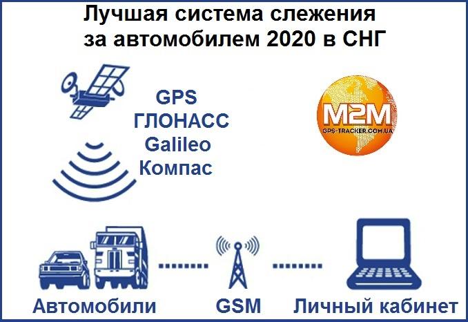 Лучшая система слежения за автомобилем 2020 в СНГ